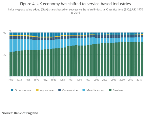 UK Economy has shifted to service-based industries graphic